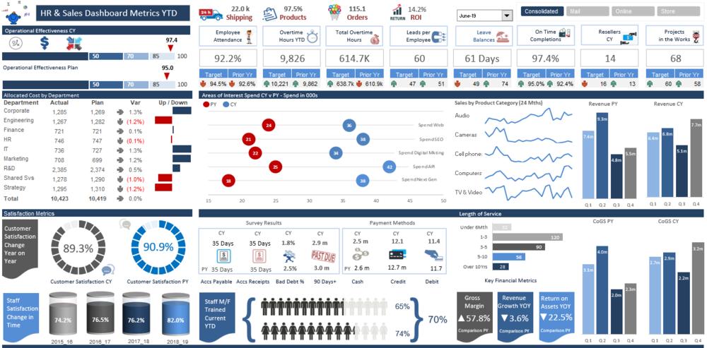 Kpi Free Excel Dashboard Templates