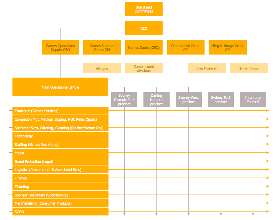 Matrix Organizational Chart Template
