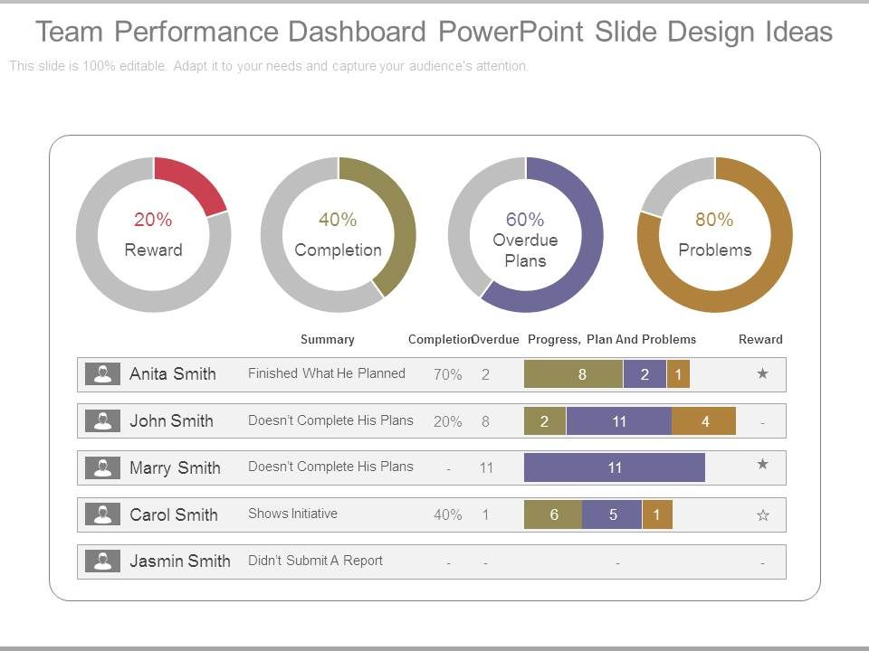Performance Dashboard Template