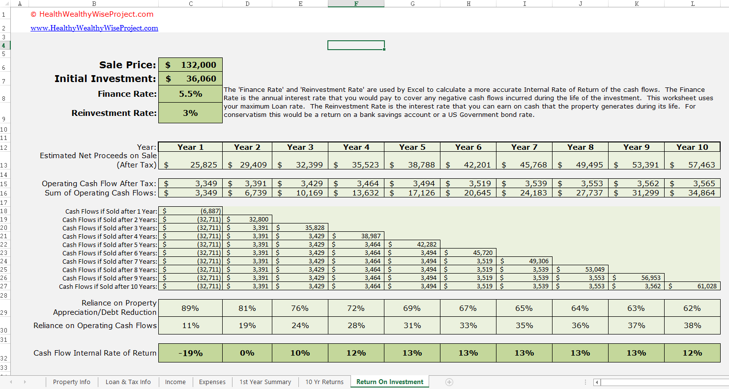 Rental Property Profit And Loss Statement Template Excel
