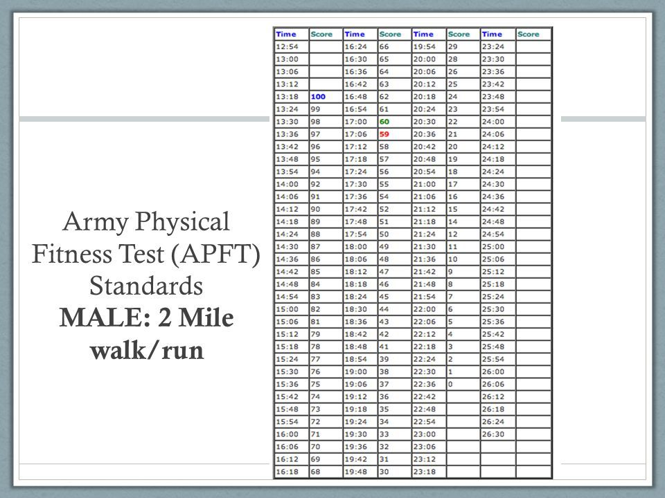 Army Physical Fitness Test (apft) Standards Male: 2 Mile Walk/run