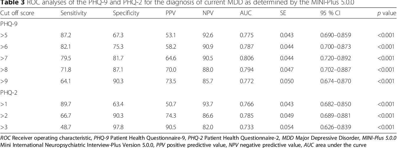 Phq 9 Questionnaire Pdf