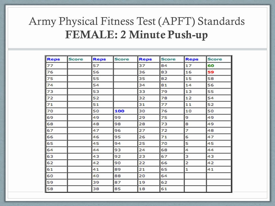 Apft Push Up Chart New Army Apft Standards 2016 2016 Navy Prt Scoring Chart