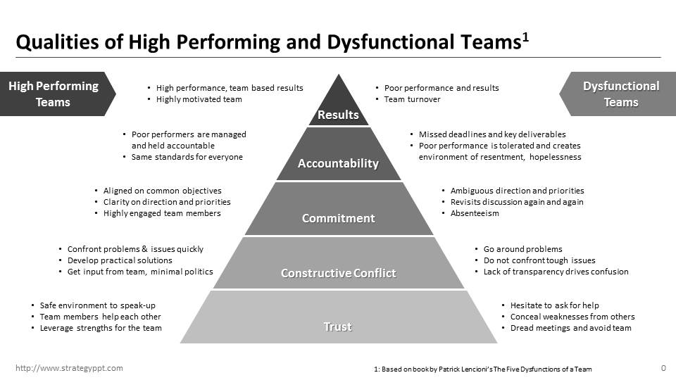 The Five Dysfunctions Of A Team Summary Pdf
