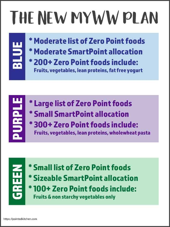 Weight Watchers Zero Point Foods Pdf Purple