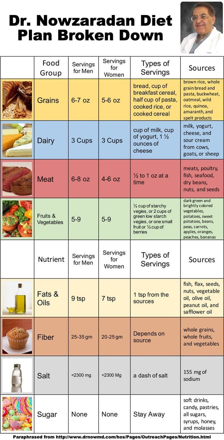 Beginner Printable Dr Nowzaradan Diet Plan 1200 Calories Pdf