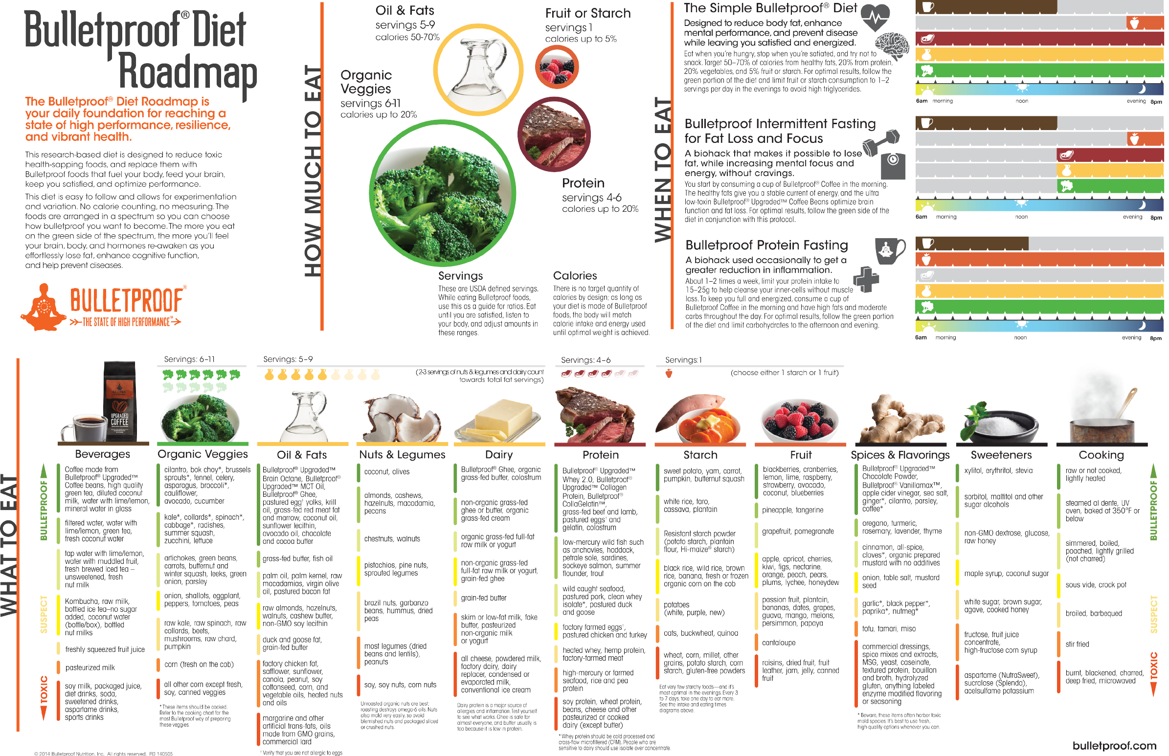 Bulletproof Diet Pdf