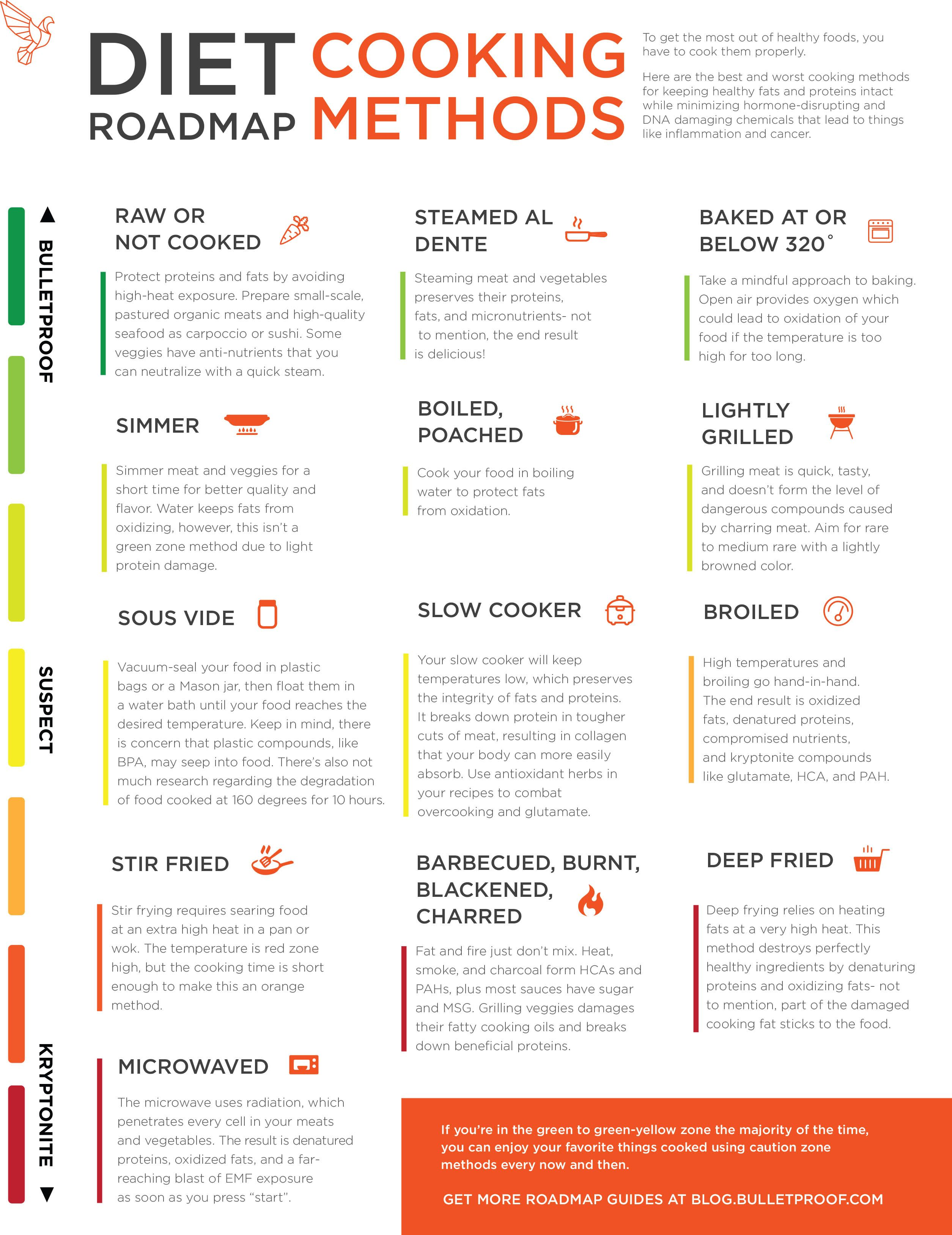 Bulletproof Diet Roadmap Poster Pdf