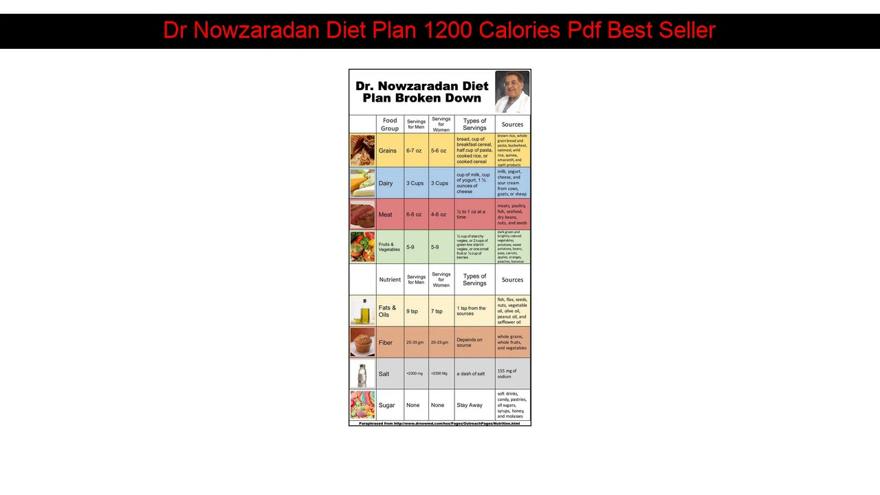Dr Nowzaradan Diet Plan 1200 Calories Pdf