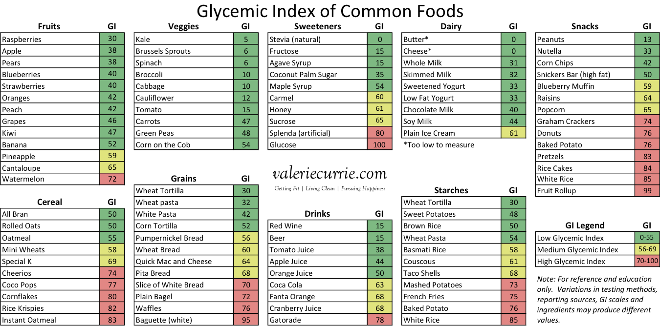 Glycemic Index Chart Pdf 2019