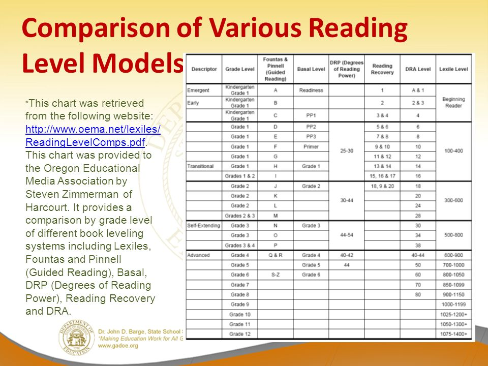 Guided Reading Lexile Levels By Grade Pdf