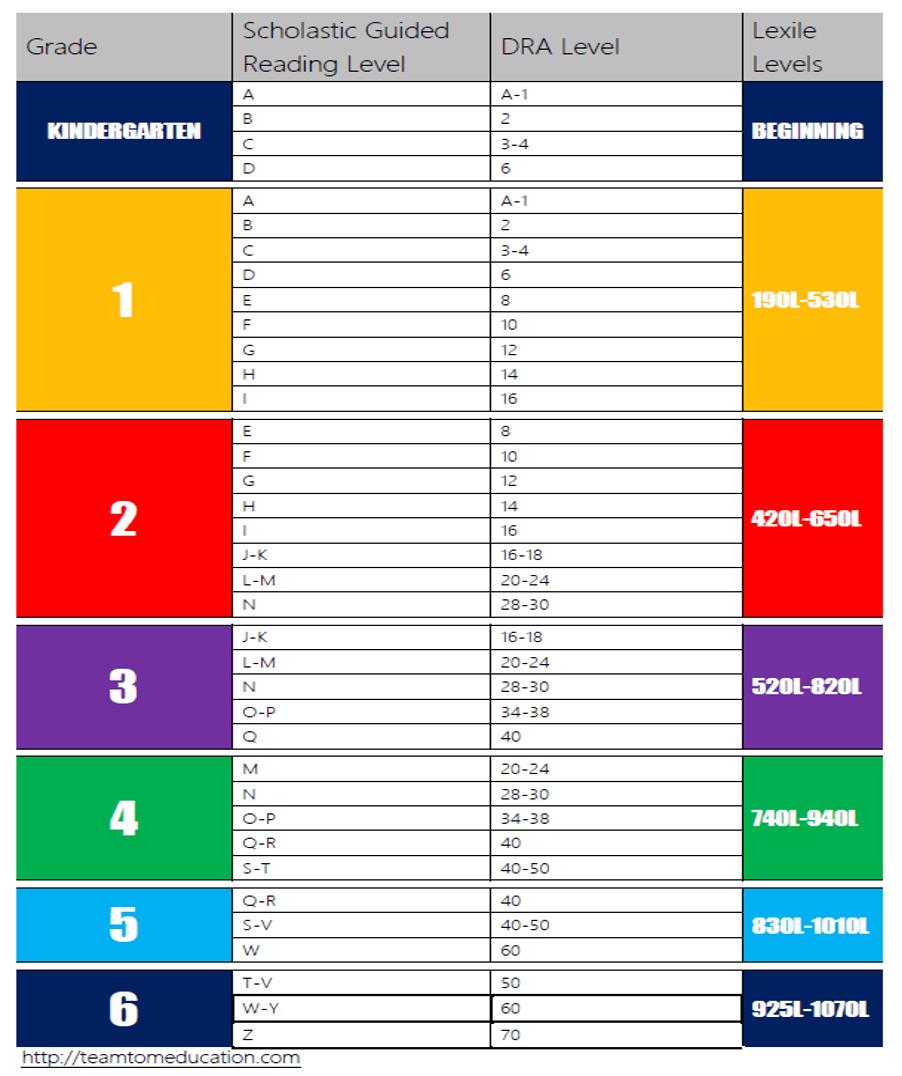 Lexile Score Lexile Levels By Grade Pdf