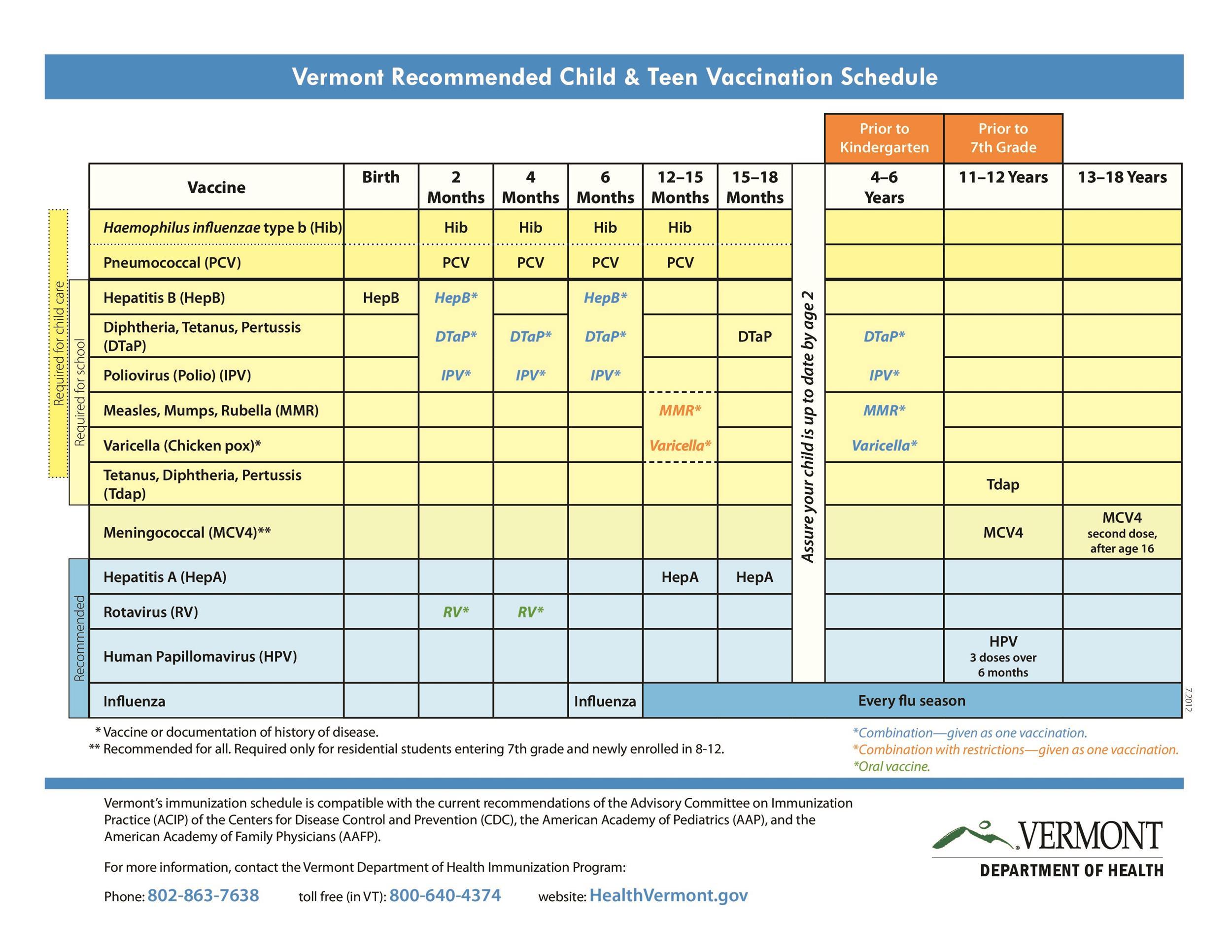 Newborn Baby Vaccination Chart Pdf 2019
