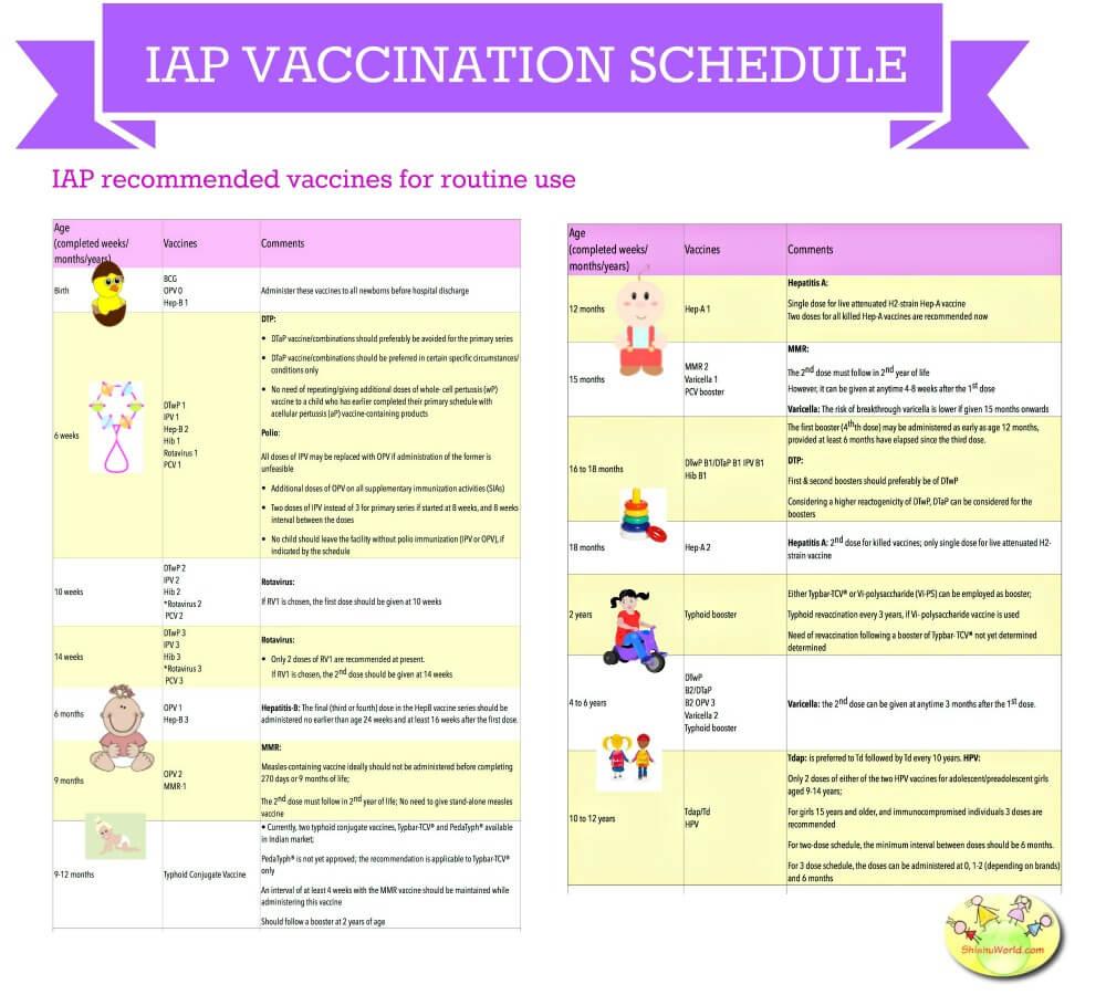 Newborn Baby Vaccination Chart Pdf India