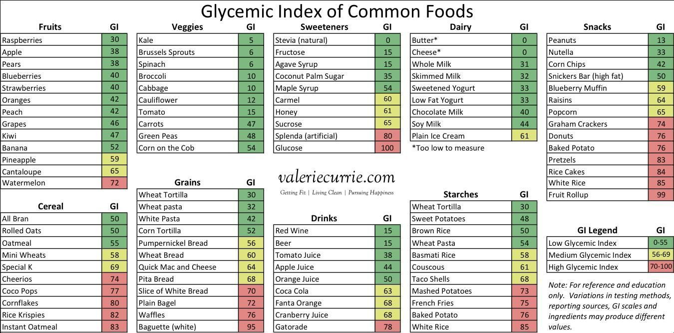 Pdf Free Glycemic Index Chart