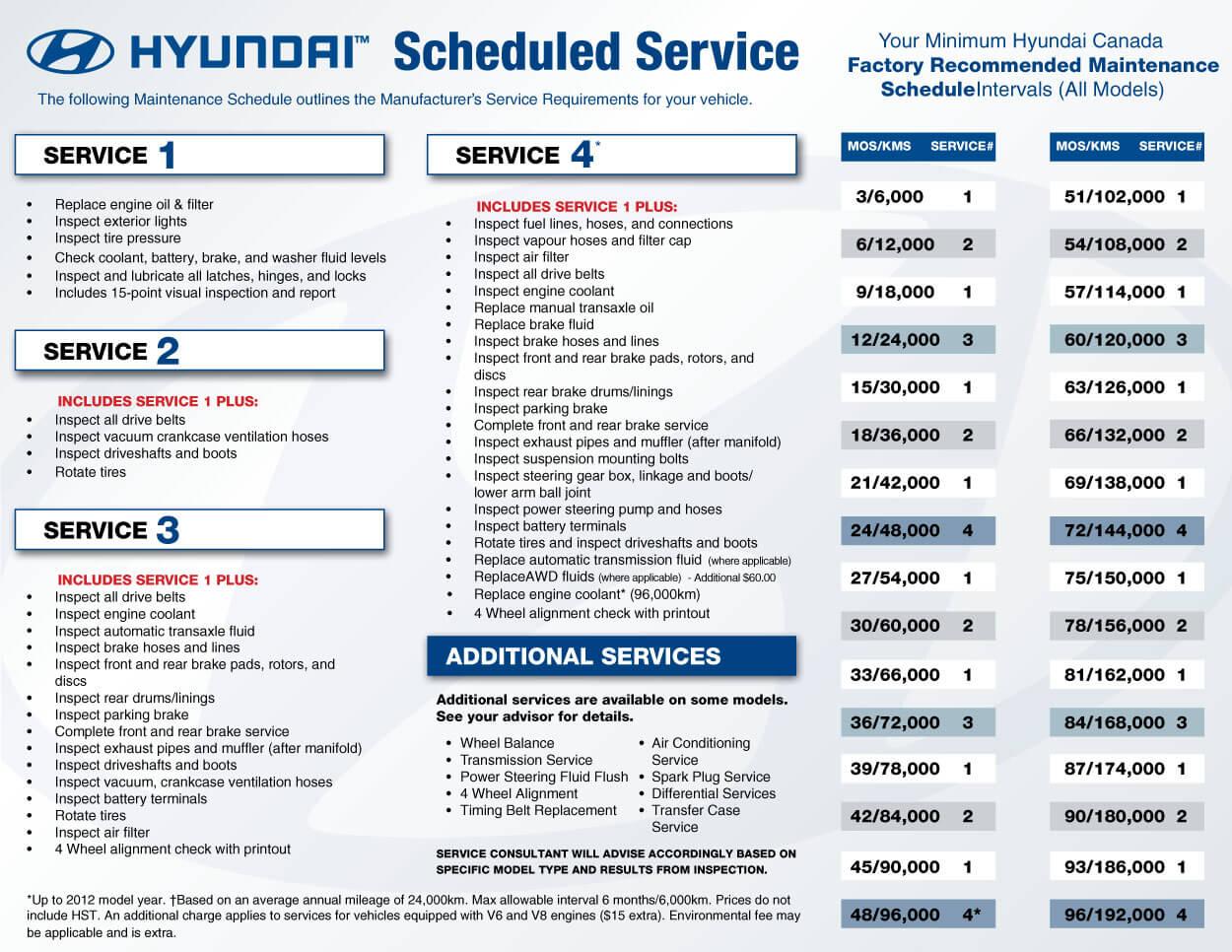 Periodic Maintenance Hyundai Service Schedule Pdf