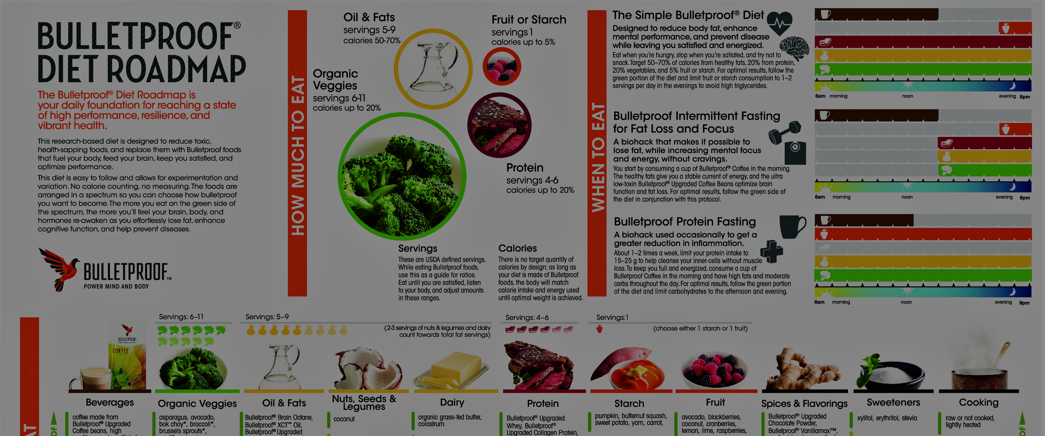 Printable Pdf Bulletproof Diet Roadmap