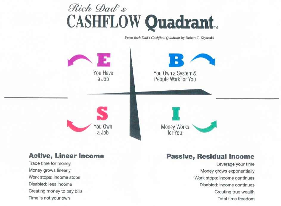Rich Dad Cashflow Quadrant Pdf