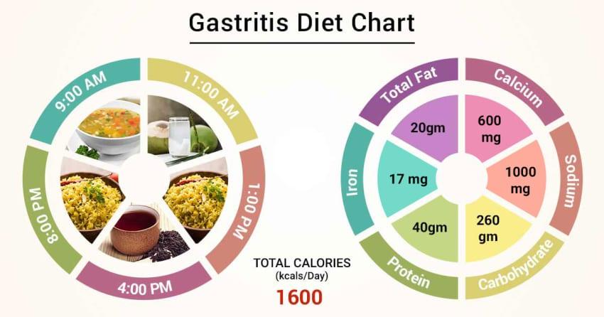 Acid Reflux Gastritis Diet Plan Pdf