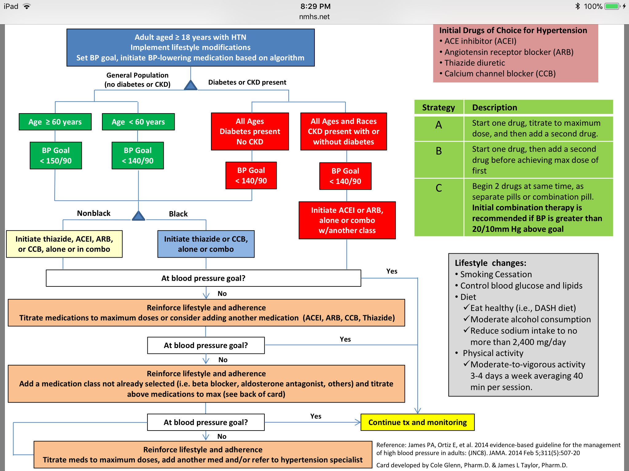 Jnc 9 Hypertension Guidelines Pdf