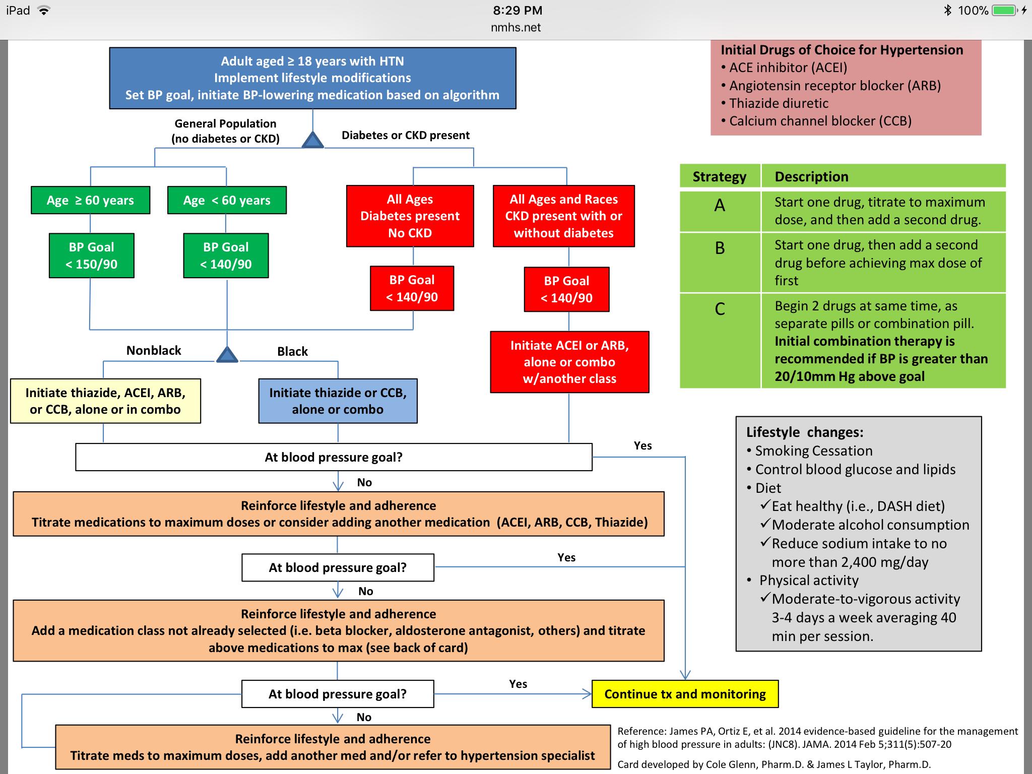 Jnc 9 Hypertension Guidelines Pdf