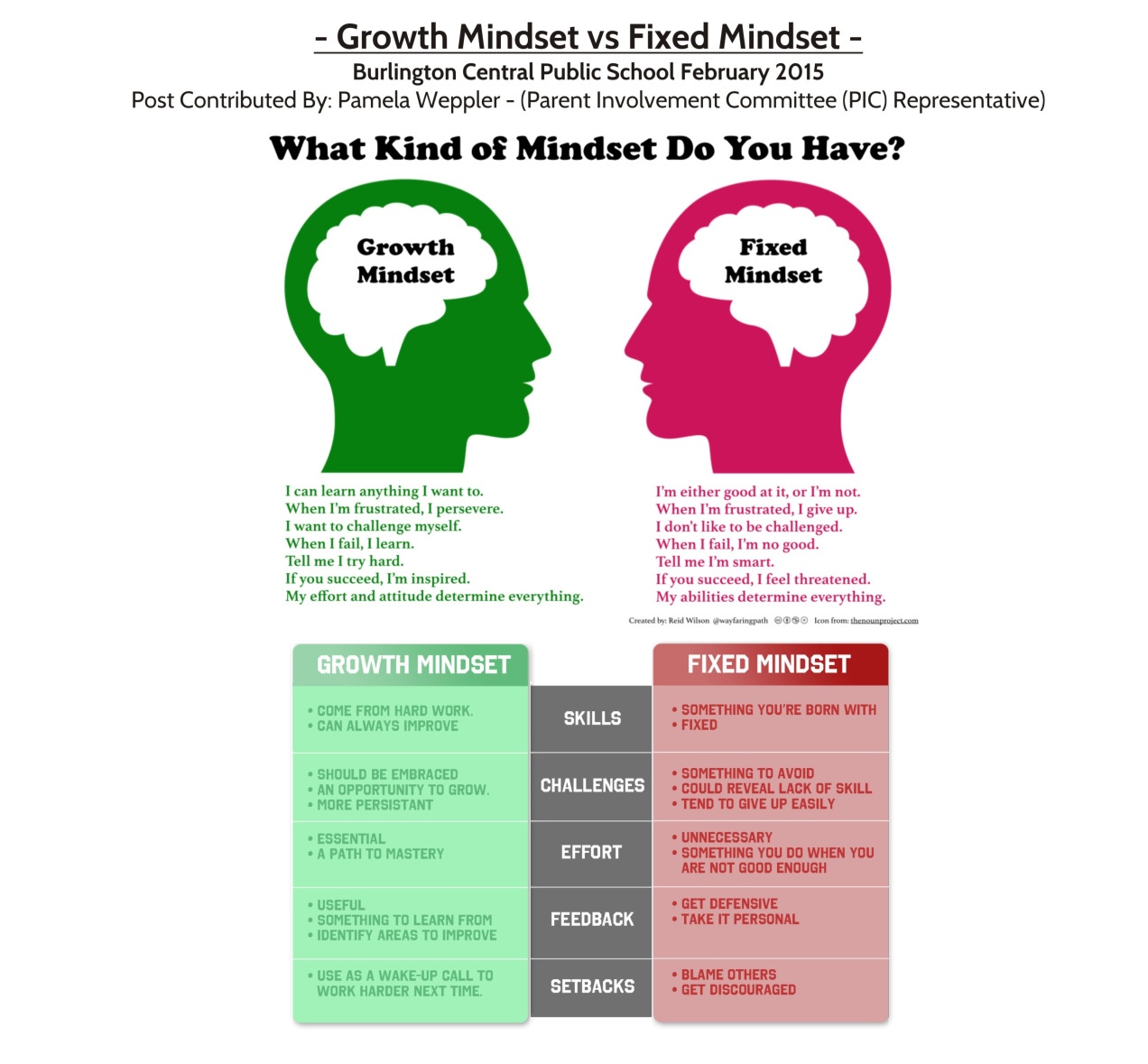 Carol Dweck Growth Mindset Pdf