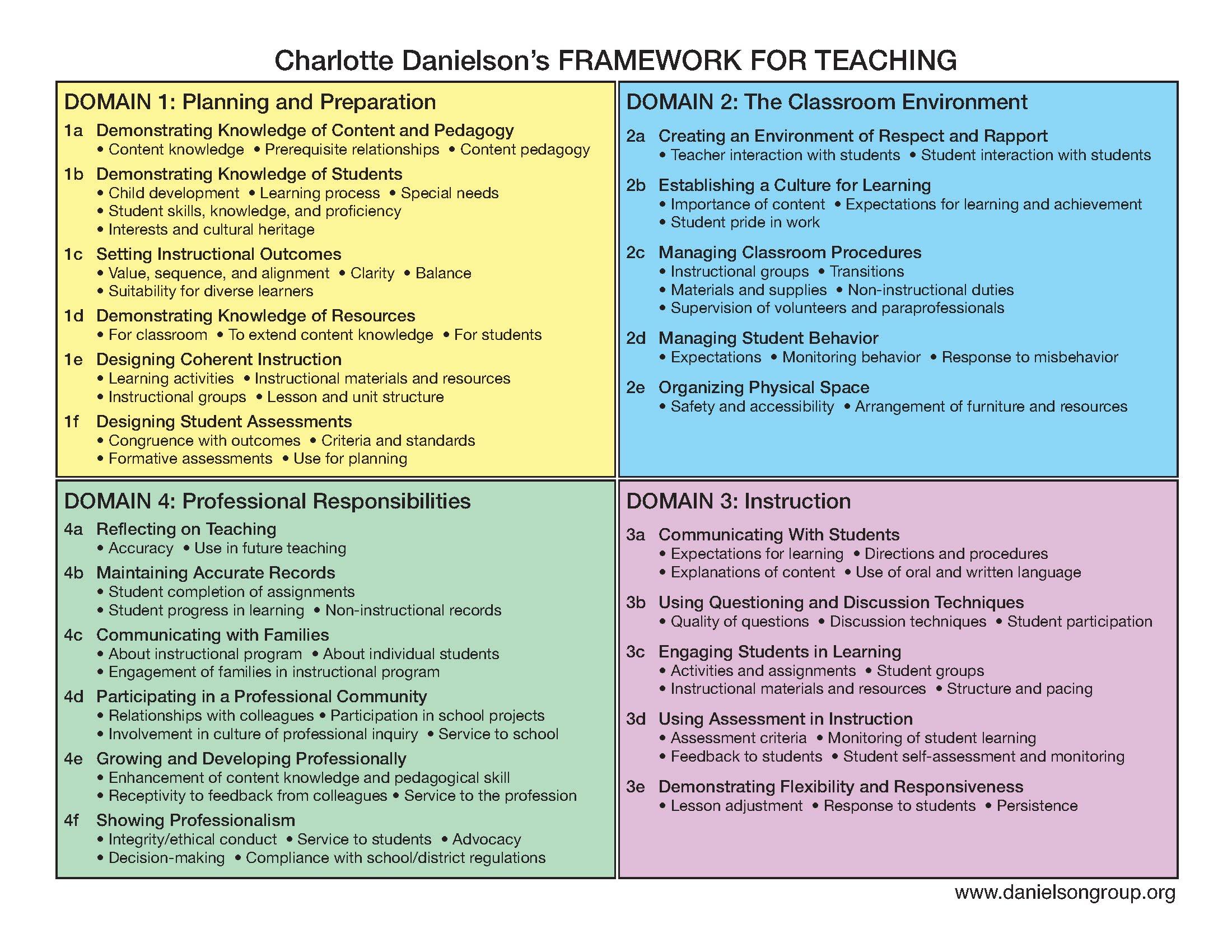 Danielson Framework Rubric Pdf