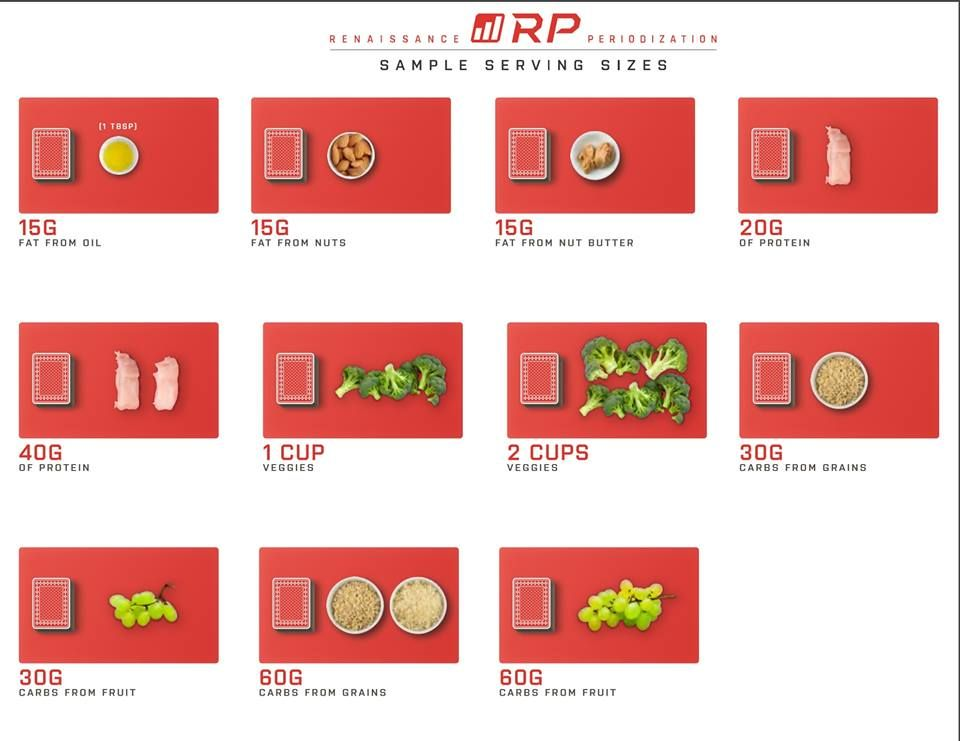 Rp Diet Templates (simplified) Pdf