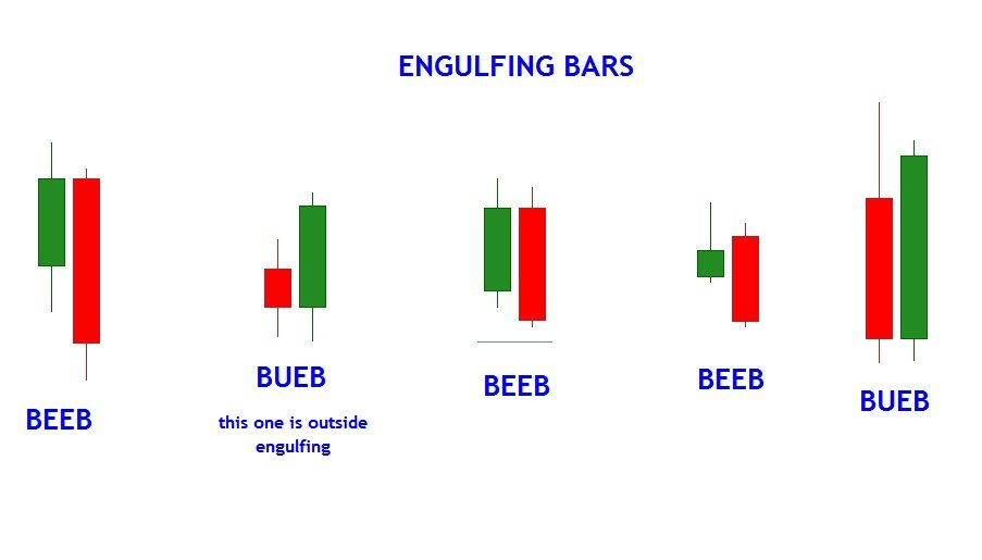 Bearish Candlestick Patterns Pdf