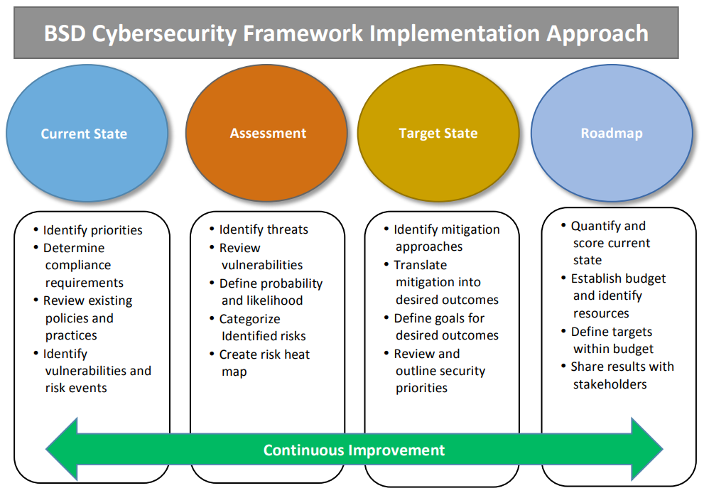 Nist Cybersecurity Framework Pdf 2018