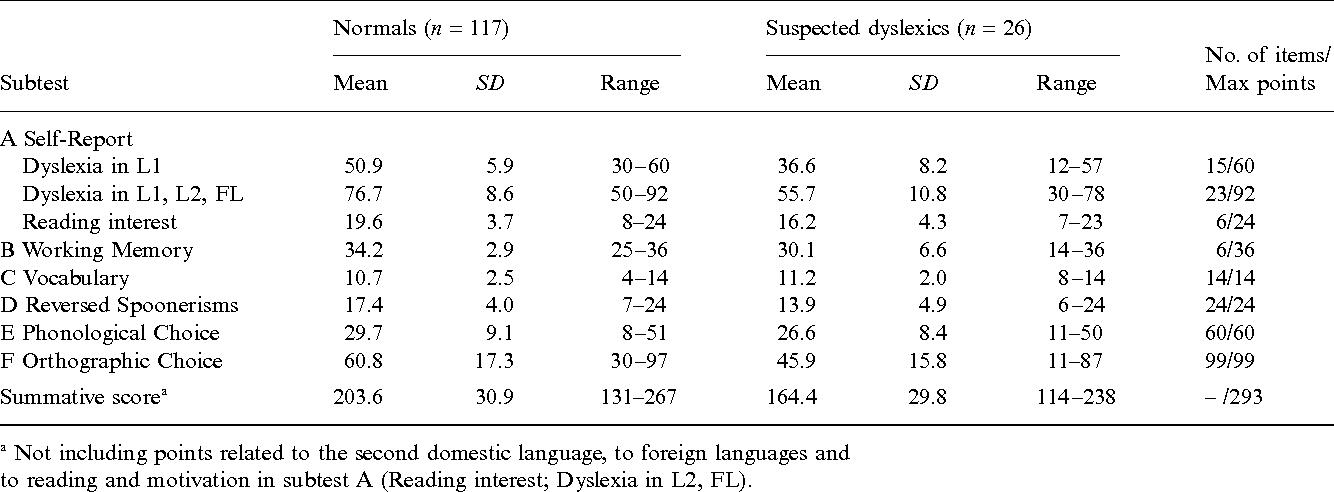 Dyslexia Screening Test Pdf
