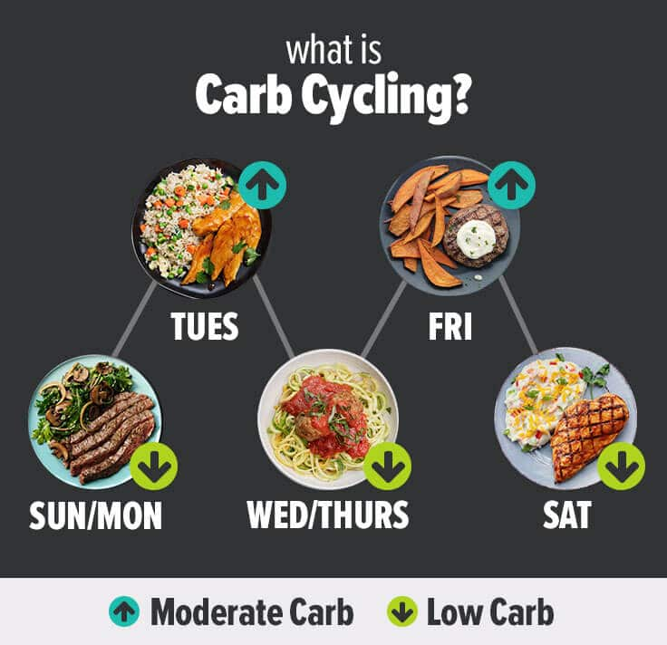 30 Day 12 Week Carb Cycling Meal Plan Pdf