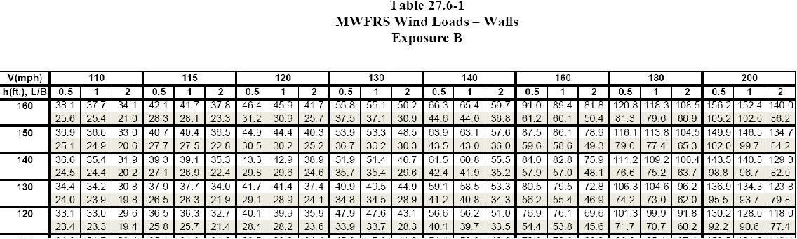 Asce 7 10 Wind Loads Pdf