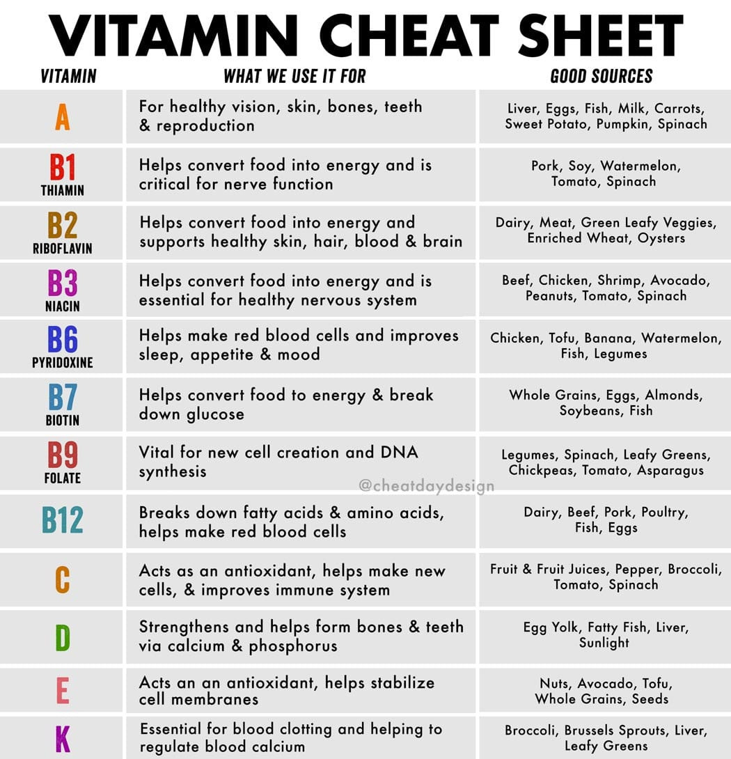 Cheat Sheet Bright Line Eating Food List Pdf