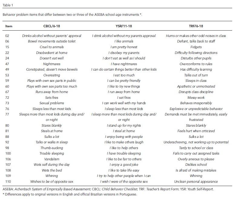 Child Behavior Checklist Scoring Pdf