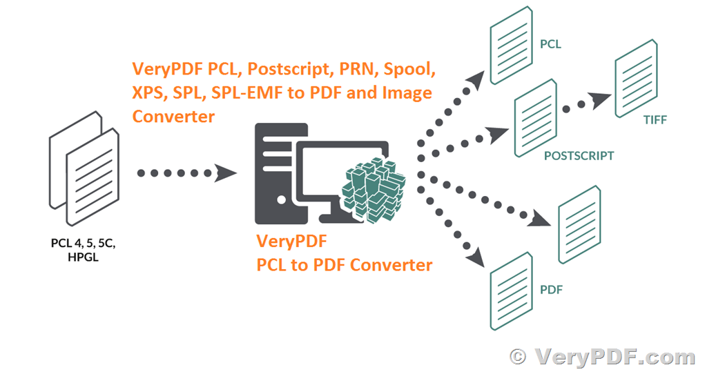 Convert Prn To Pdf Command Line