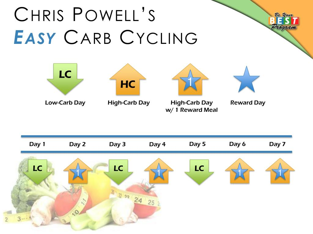Heidi Powell 12 Week Carb Cycling Meal Plan Pdf
