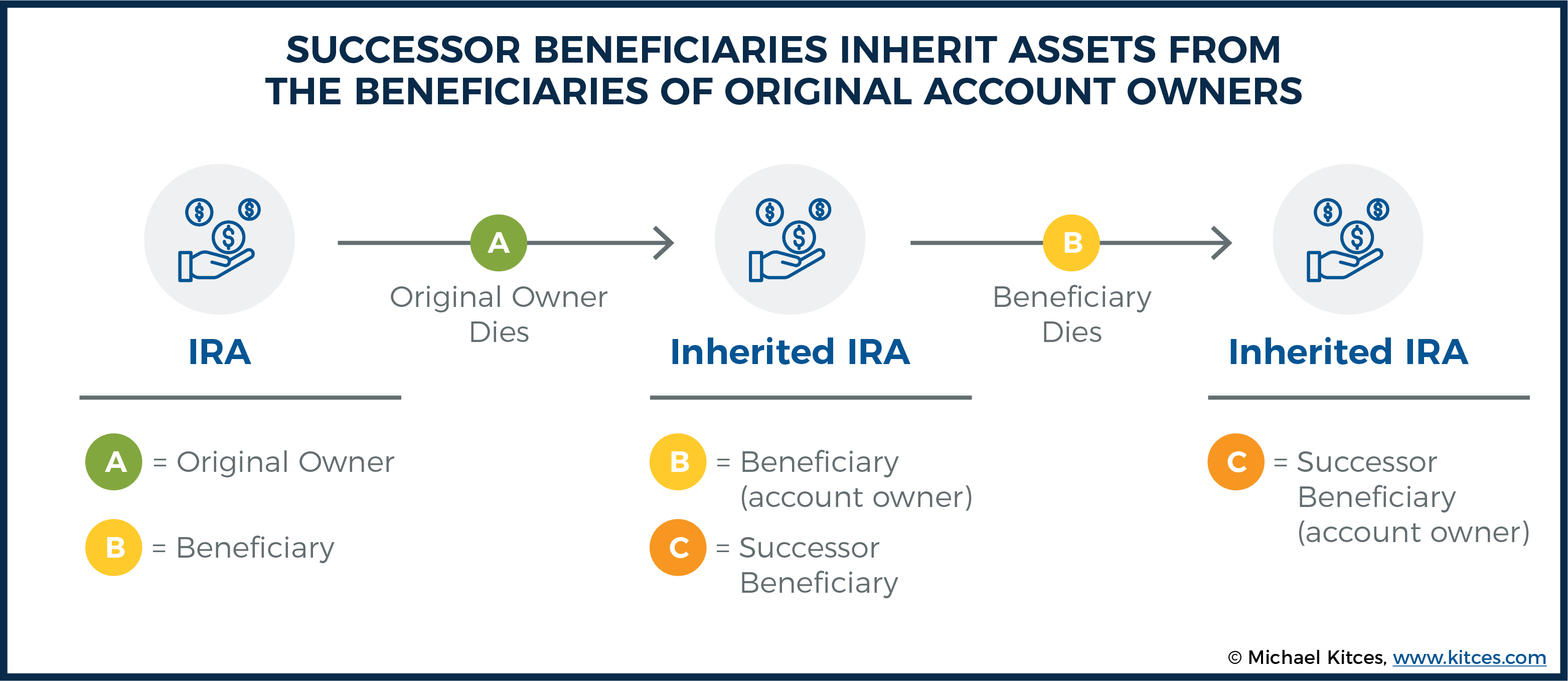 Inherited Ira Rmd Table Pdf
