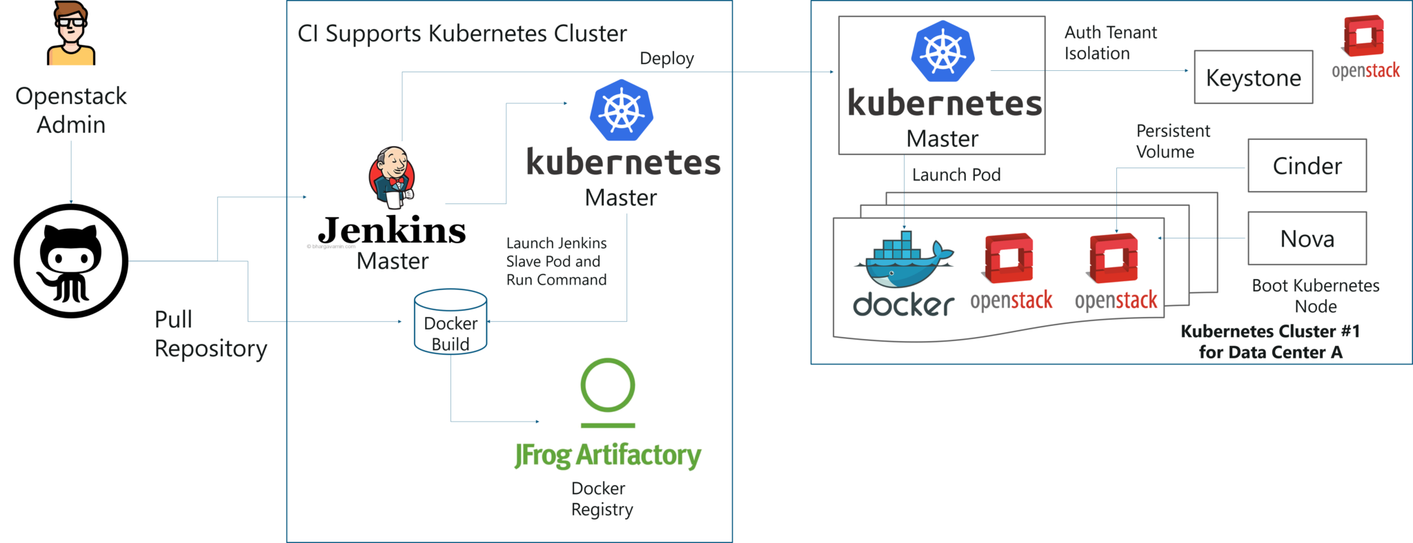 Kubernetes Tutorial Pdf Free Download