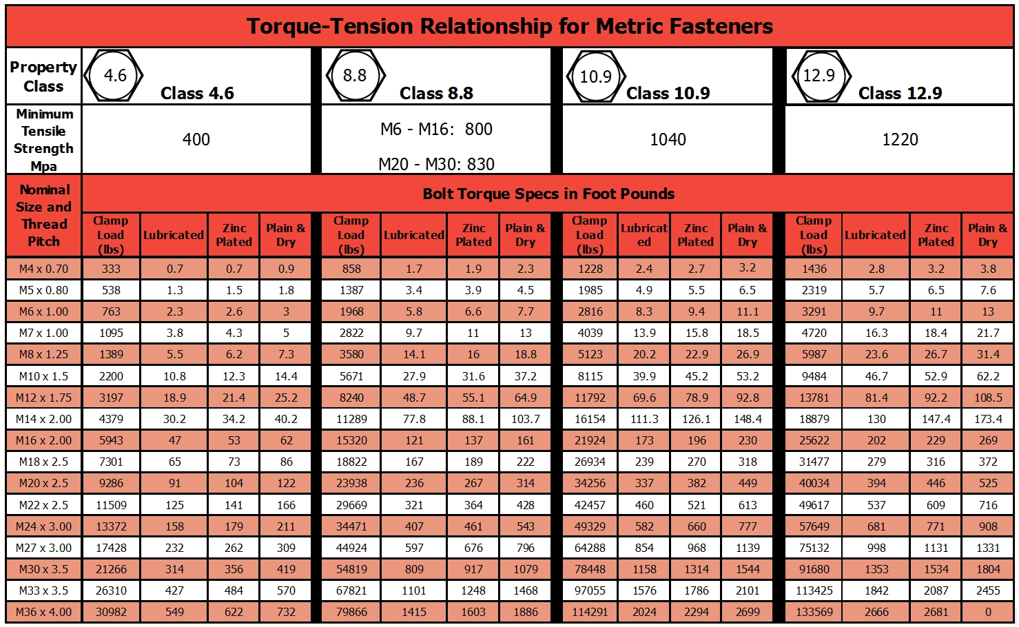 Applying Proper Torque For Metric Fasteners | Mr. Metric | Keeping In Metric Bolt Torque Chart