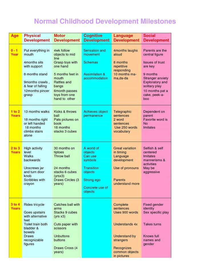Printable Developmental Milestones Chart Pdf