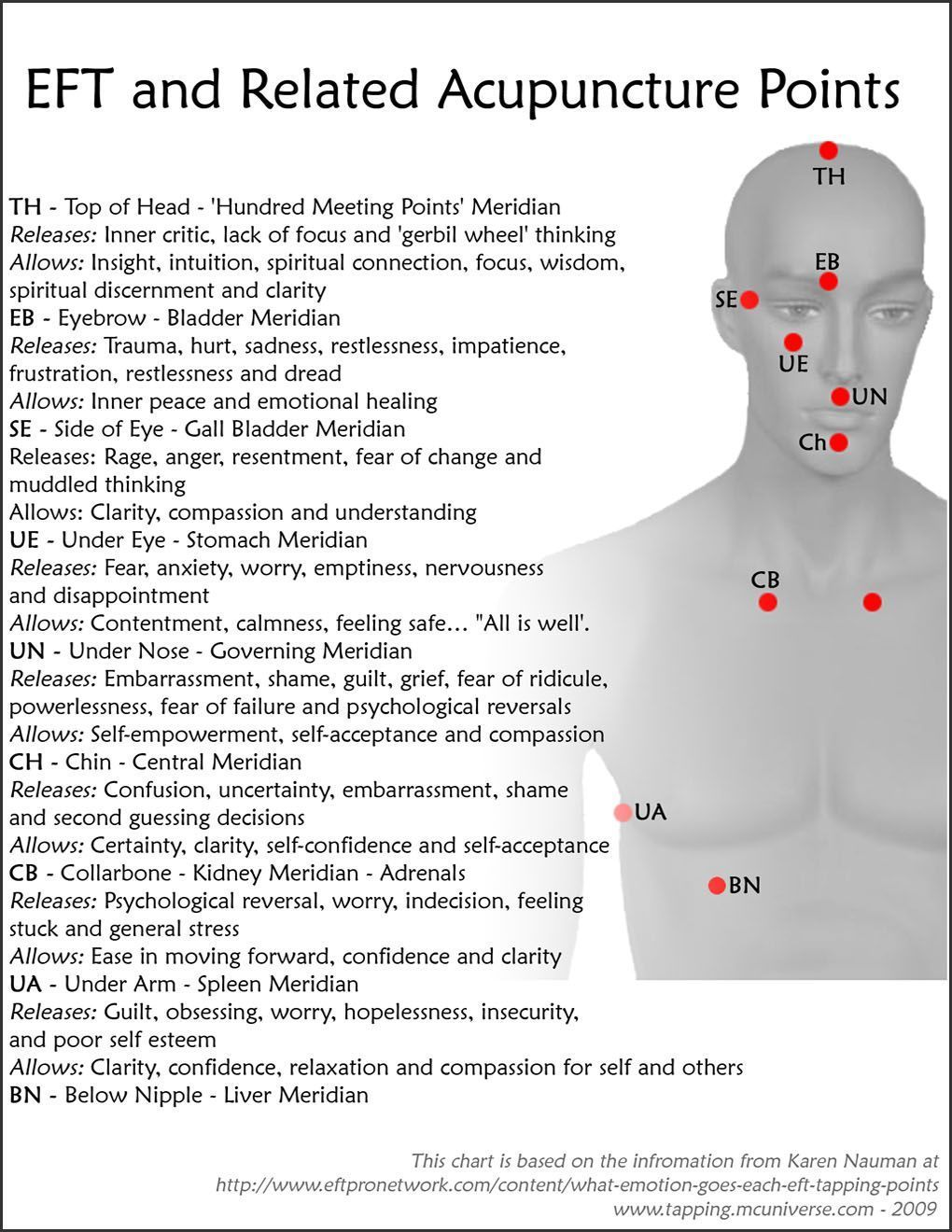 Weight Loss Eft Tapping Points Chart Pdf