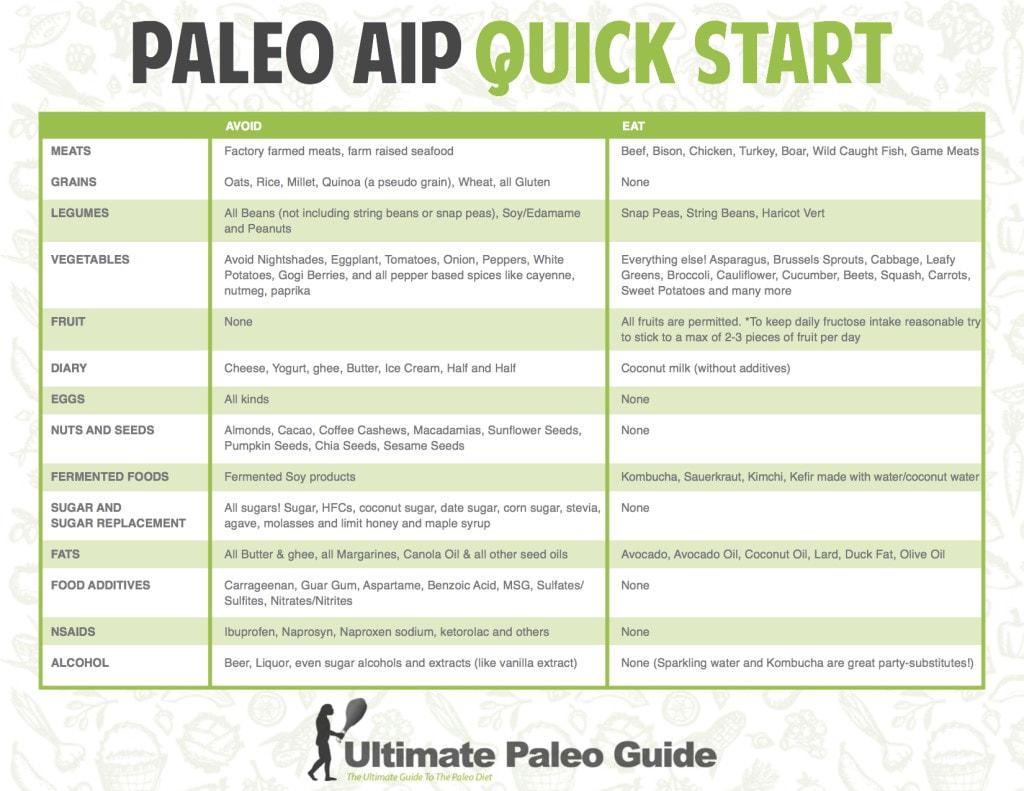 Autoimmune Paleo Meal Plan Pdf