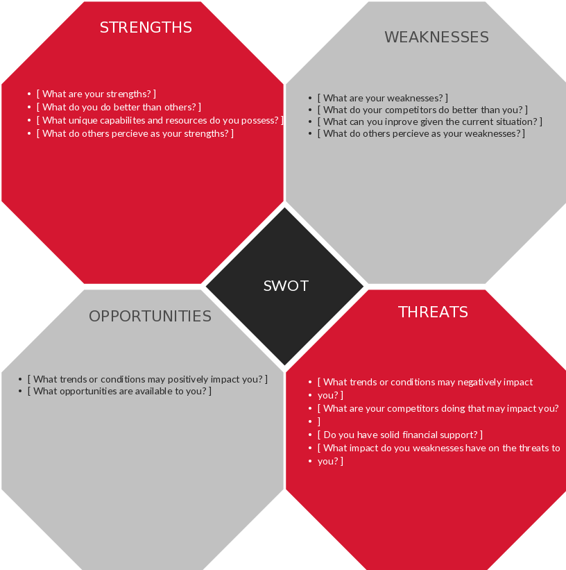 Editable Swot Analysis Template Pdf