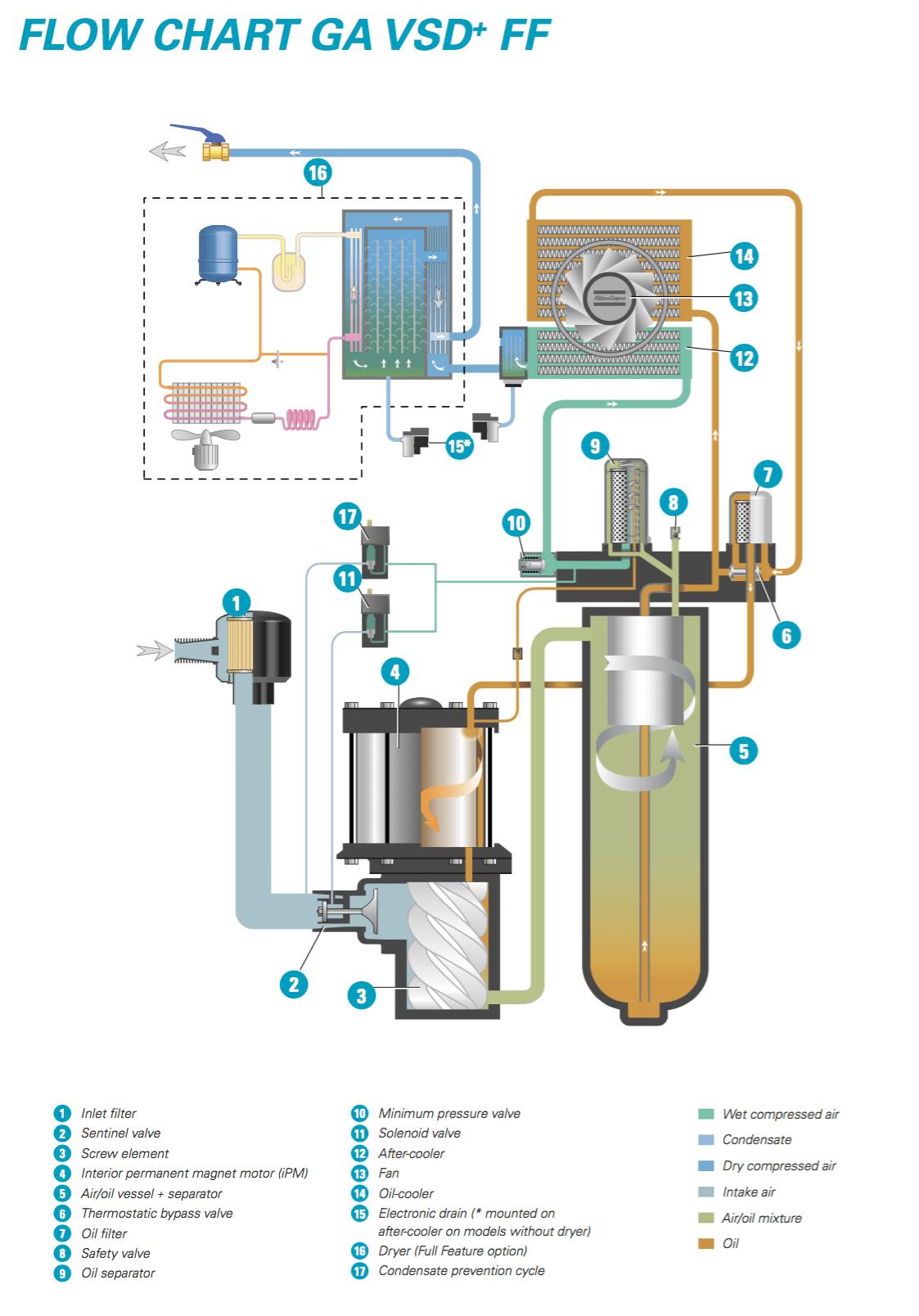 Electrical Diagram Atlas Copco Air Compressor Maintenance Manual Pdf