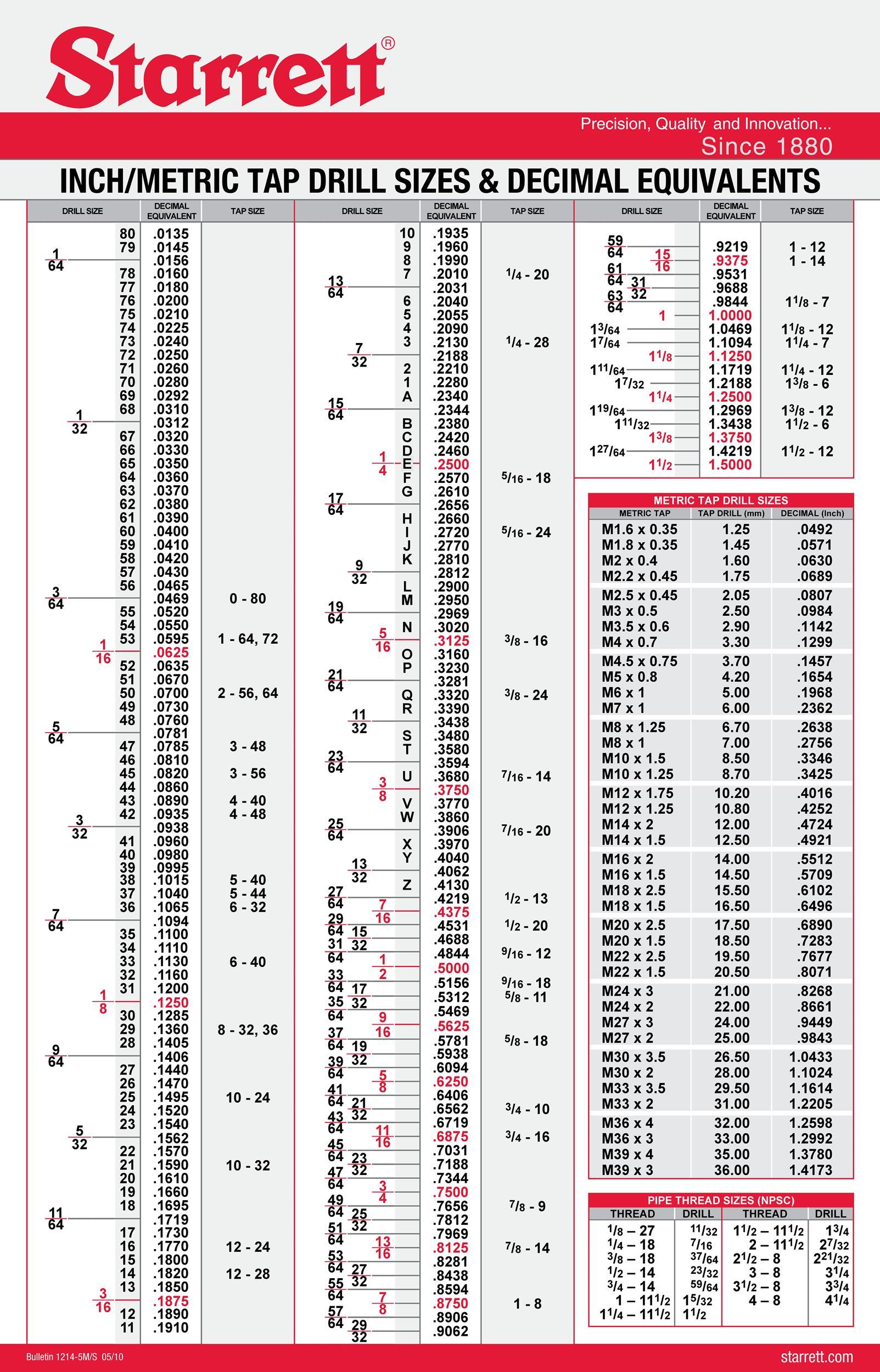 Helicoil Tap Drill Chart Pdf Standard