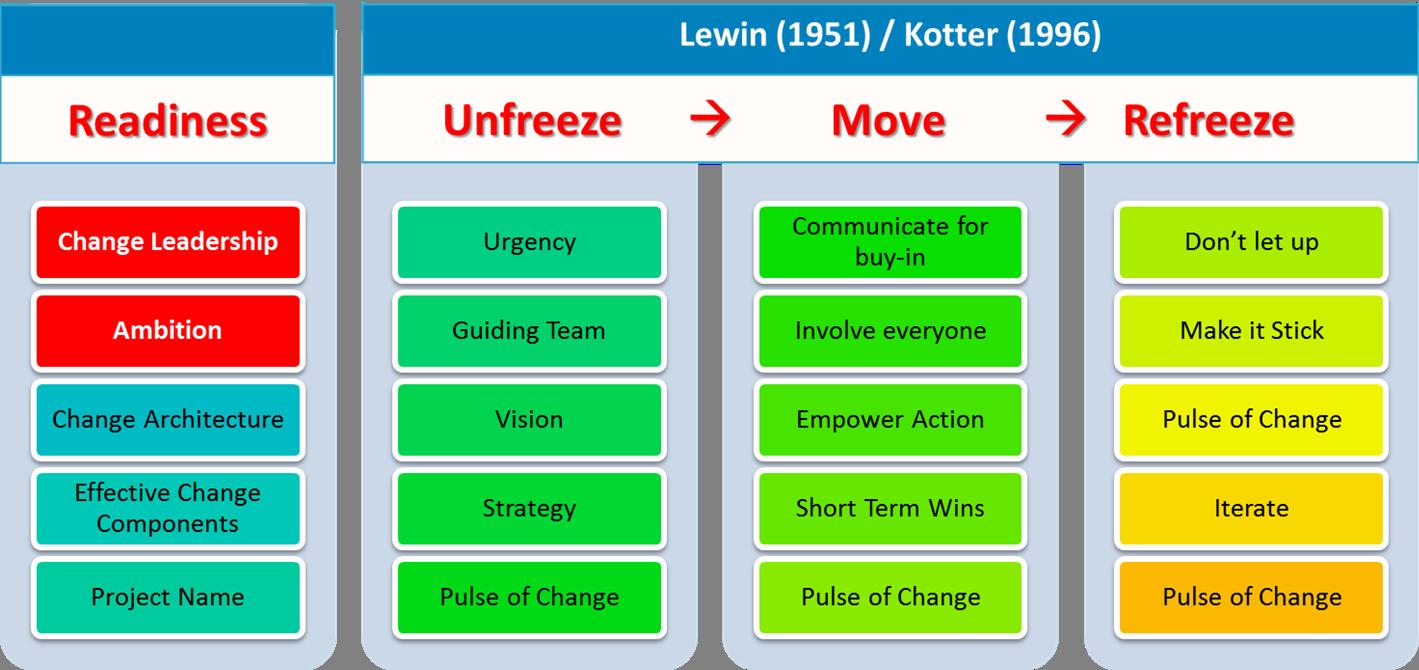 Kotters 8 Step Change Model Pdf