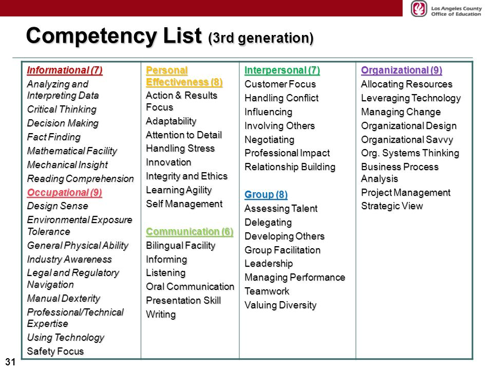 Lominger Competencies Cards Pdf