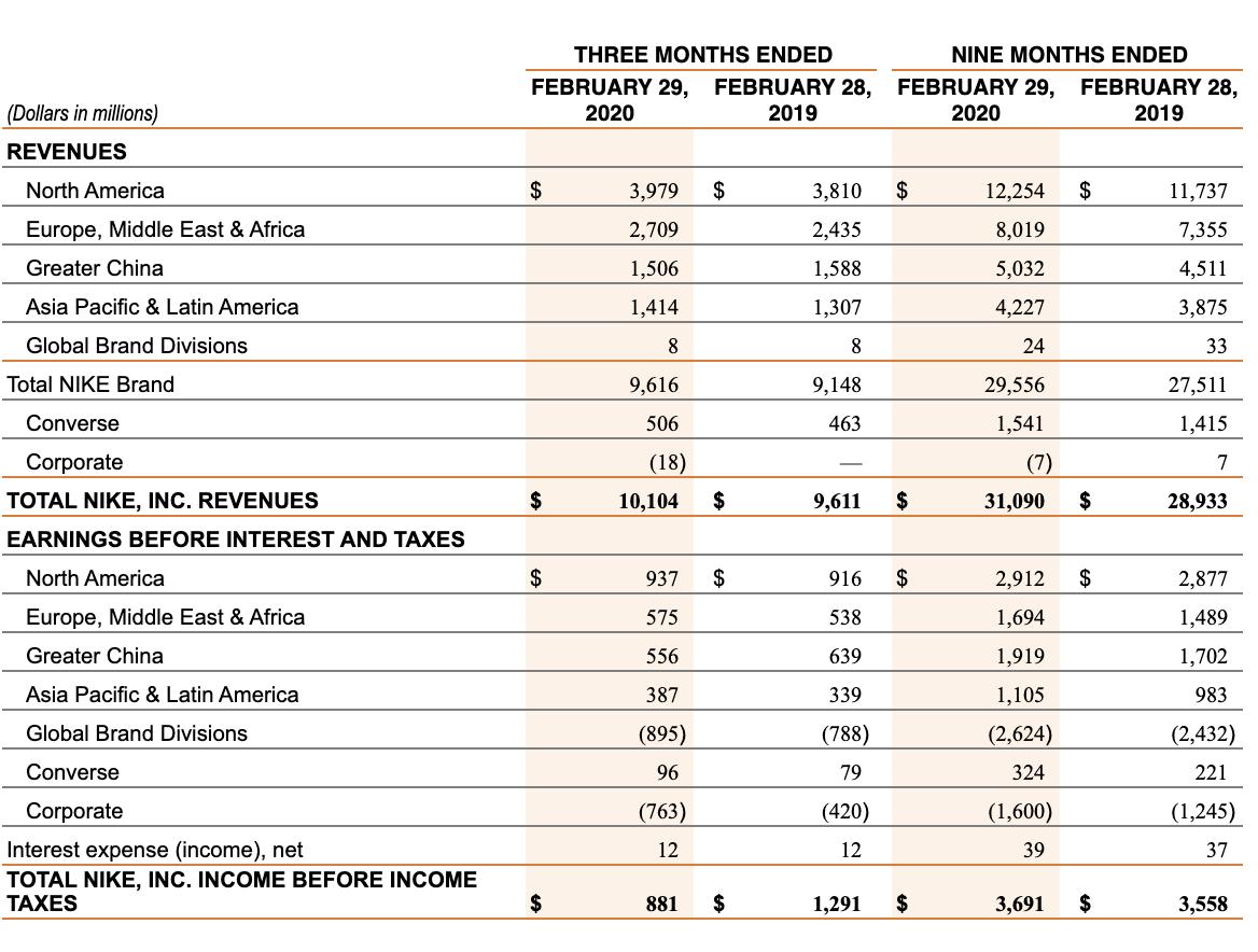 Nike Annual Report 2017 Pdf