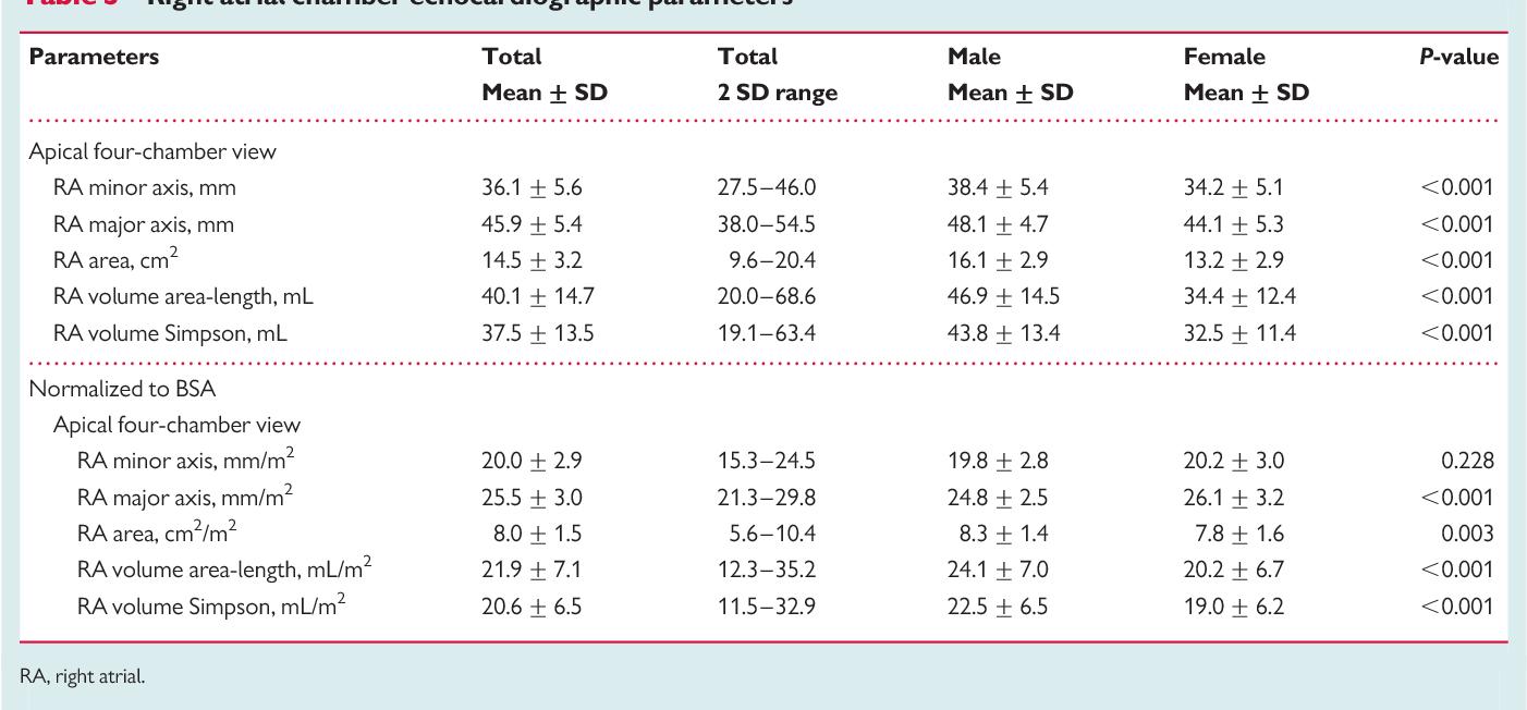 Normal Range Echocardiography Normal Values Pdf